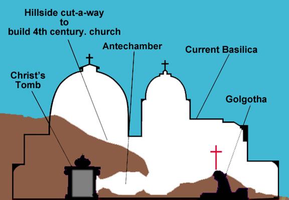 Monte Gólgota en el Templo, vista de corte