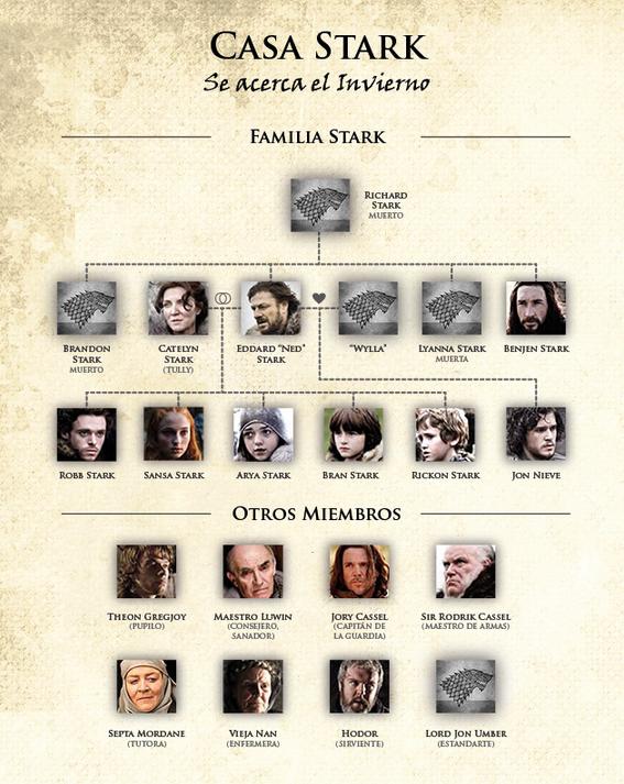 Familia Stark, todos los componentes
