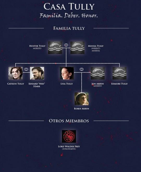 Personajes de la Casa y Familia Tully de Aguasdulces en las Tierras de los Ríos